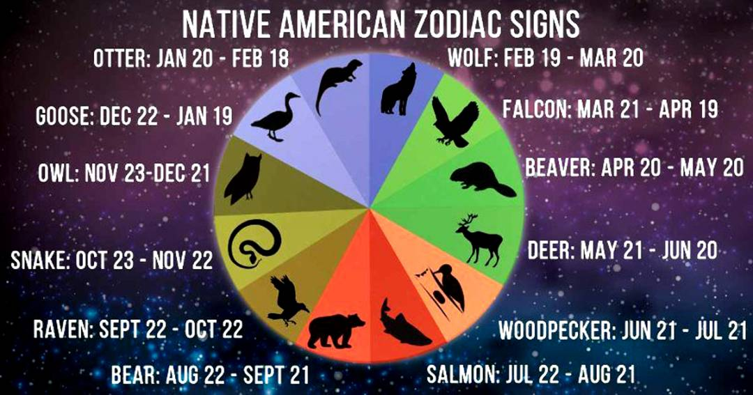 Your Native American Zodiac Sign And What It Says About You A
