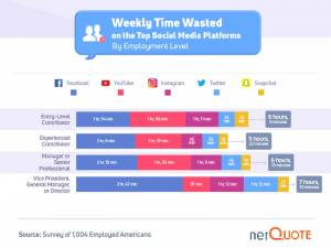 time wasted on social media by employment level